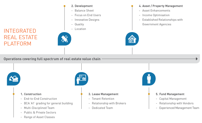 Integrated Real Estate Platform